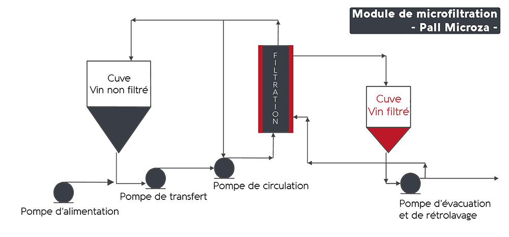 La MFT - Graphe de filtration - MERVEIL