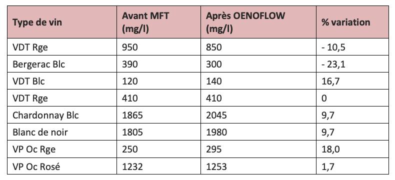 FAQ - Tableau-1 - MERVEIL - Filtration tangentielle