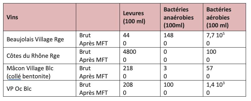 FAQ - Tableau-2 - MERVEIL - Filtration tangentielle